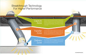 Solar Light Tubes by Solar Tubes India Solar Tubes Daylighting System To Bring Natur