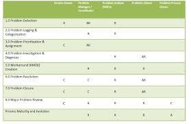 Help Desk Priority Matrix Homework 2 Problem Management Activities Operation Management