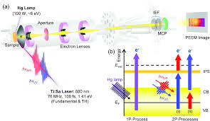 two photon photoelectron emission microscopy for surface plasmon