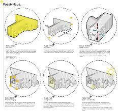 home design and decor context logic passivhaus passive house design proposal architecture diagram
