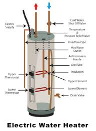 Water Heater Pilot Light Won T Stay Lit Common Water Heater Problems And What To Check