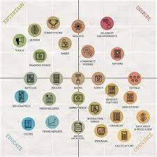 the content marketing matrix smart insights