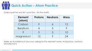 atoms lesson plan u2013 a complete science lesson using the 5e method