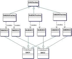 factory pattern in java with exle core j2ee patterns data access object