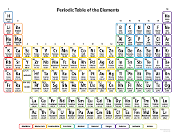Printable Periodic Table Of Contents | printable periodic tables for chemistry science notes and projects
