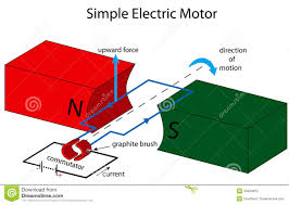 what are electric motors socratic