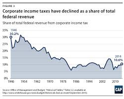 Federal Tax Table For 2014 The House Republicans U0027 Corporate Tax Cut Center For American