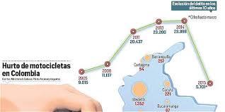 cual fue el aumento en colombia para los pensionados en el 2016 robo de motos en colombia aumentan los casos en el 2015 archivo