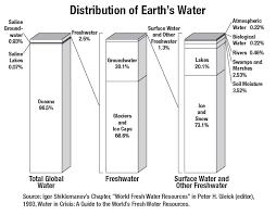 freshwater availability classroom activity precipitation education
