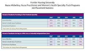 frontier nursing university statistics