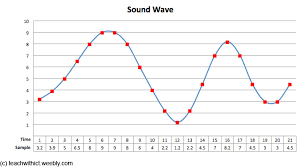 binary representation of sound teachwithict