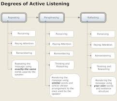 Social Work Counseling Skills List What Is Active Listening How And Why To Actively Listen Active