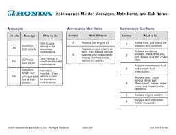 honda maintenance minder codes