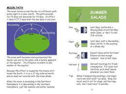 Vegetable Garden Planting Calendar by About Our Lunar Gardening Guide Lunarorganics Com
