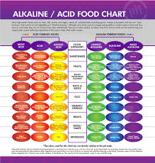 Strauss Heart Drops Alkaline Food Lists Natural Healthy Choices