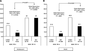 effect of prior intensive therapy in type 1 diabetes on 10 year