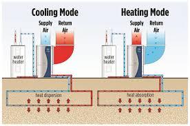 geothermal 101 geothermal exchange organizationgeothermal