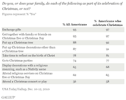 strongly religious for half in u s who celebrate it