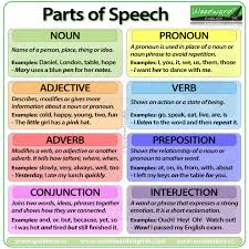 parts of speech in english nouns pronouns adjectives verbs