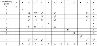 hazardous materials classification table compatibility between explosives imdg code compliance centre
