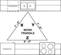 extraordinary kitchen design work triangle 48 in new kitchen