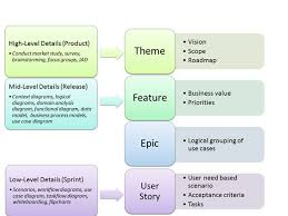29 best agile images on pinterest user story business analyst