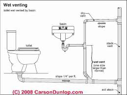 Definition Of Vanity Plumbing Vents Code Definitions Specifications Of Types Of