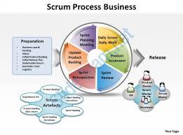 scrum process business powerpoint templates ppt presentation