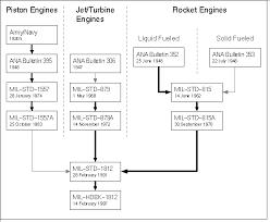 list of engines designations of u s aero engines