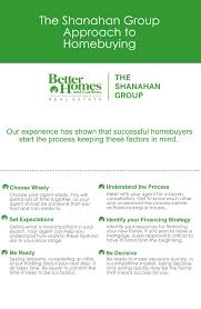 homebuyer process winchester ma real estate shanahan group