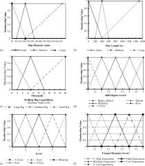 neurofuzzy based productivity prediction model for horizontal