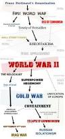 best 25 world war 2 timeline ideas on pinterest ww2 timeline