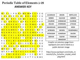 C Element Periodic Table Periodic Table Of Elements Word Search Elements 1 25 Tpt
