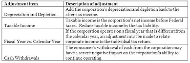 Qualified Dividend And Capital Gain Tax Worksheet Appendix Q To Part 1026 To 12 Cfr 1026 Eregulations