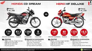 honda cd 110 dream images bikes in 2016 bikes bikes