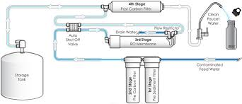 Faucet For Reverse Osmosis System Fresh Water Systems Pentek Ro 2500 4 Stage Ro Filter System