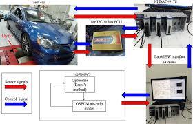 si es auto r lementation model predictive engine air ratio sequential
