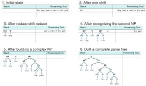 identify sentence pattern english grammar 8 analyzing sentence structure