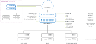 Global Load Balancing Dns And by Application Delivery Server Load Balancer A10 Thunder Adc