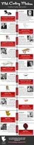 famous furniture designers 21st century 15 best furniture infographics images on pinterest architecture