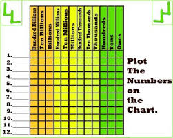 place value charts u0026 practice