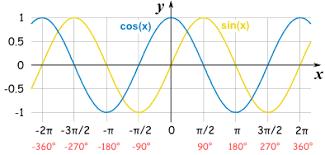 graphs of sine cosine and tangent