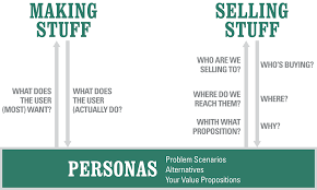 personas for needfinding design u0026 growth