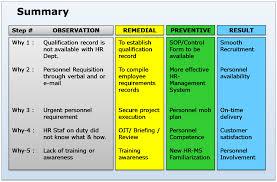 Case Study Root Cause Analysis In The Case Of Personnel 5 Whys Form