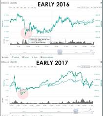 bitcoin yearly chart anthony cuthbertson on twitter bitcoin s price fall fits with an