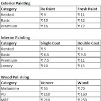 cost for interior painting interior painting cost per sq ft brightwire co