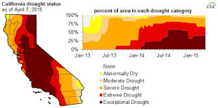 california drought map january 2016 california s continued drought reduced snowpack lower