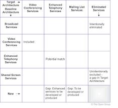 pci dss gap analysis report template gap analysis