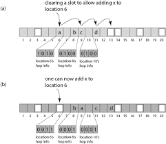 Hash Table Implementation Hopscotch Hashing Wikipedia
