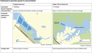 pub to explore using reservoirs as solar energy farms environment